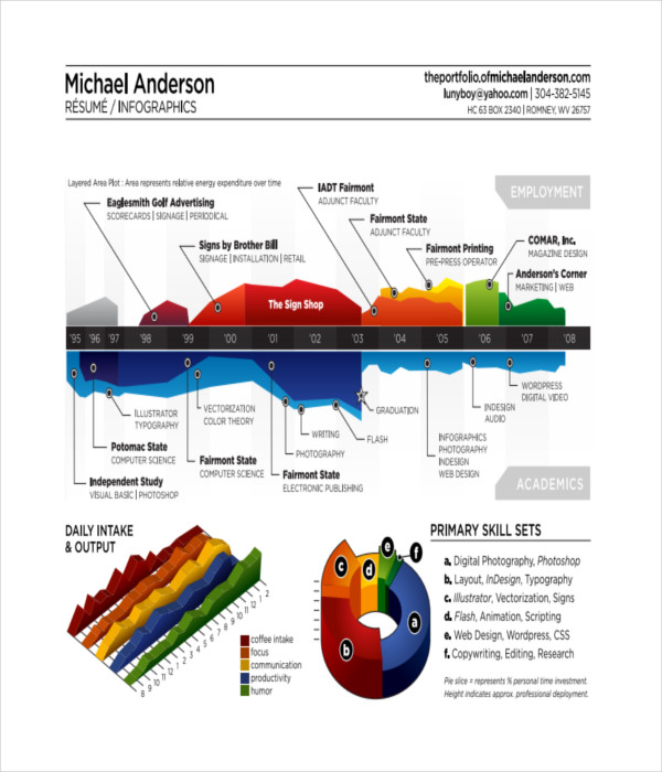 Free Infographic Resume Templates Best Of Gallery Format Examples 24