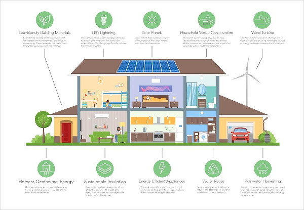 Smart Eco Home Infographic Icons