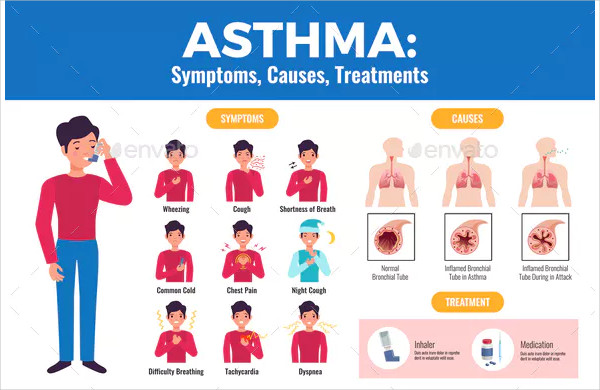 Asthma Infographic Poster
