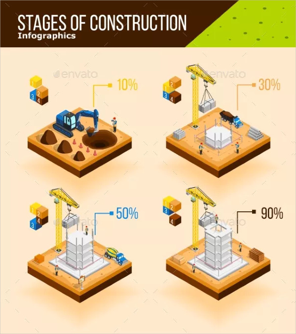 Construction Stages Infographic Poster Template