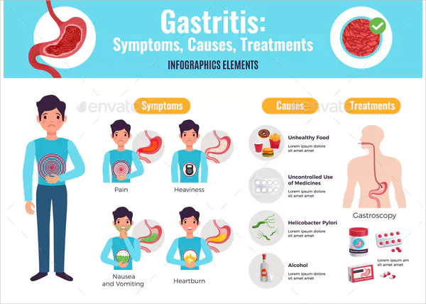 Gastritis Infographic Poster Template
